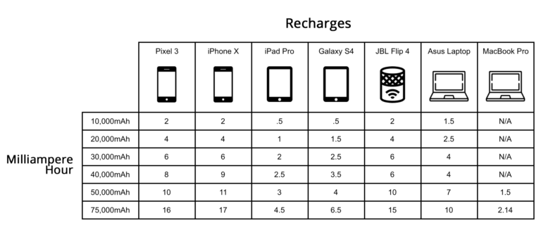 recharge table